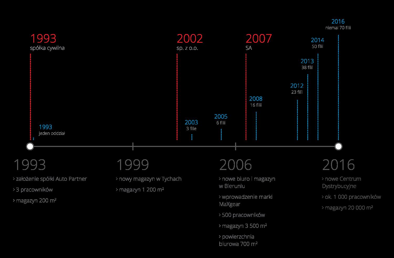 wykres przedstawiający historię spółki