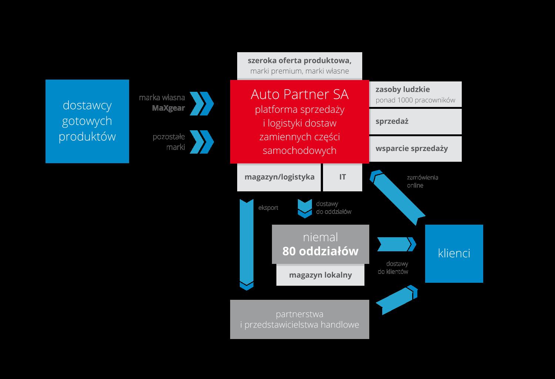 obrazek przedstawiający model biznesowy